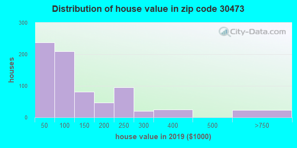 Zip code 30473 house/condo values in 2010