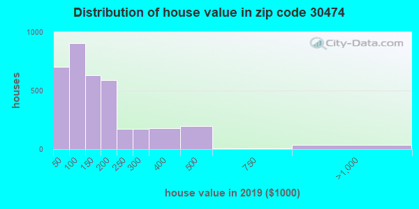 Estimate of home value of owner-occupied houses/condos in 2013 in zip code 30474