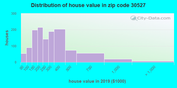 Zip code 30527 house/condo values in 2010