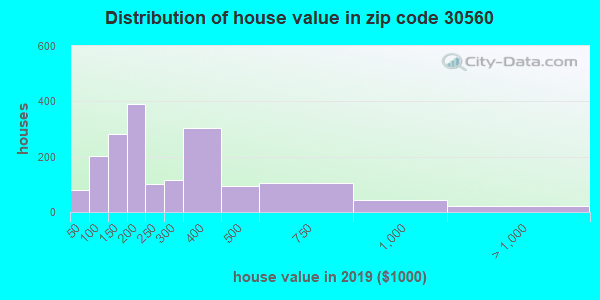 Zip code 30560 house/condo values in 2010