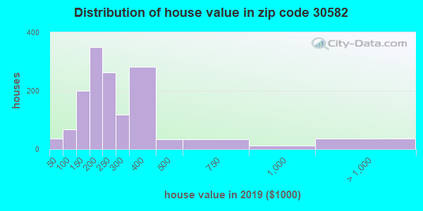 Zip code 30582 house/condo values in 2010