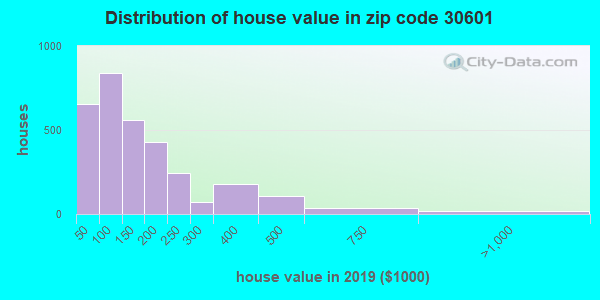 Zip code 30601 house/condo values in 2010