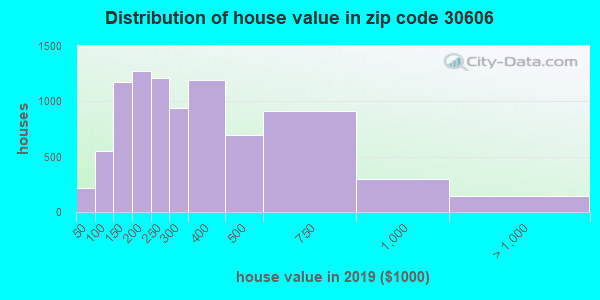 Zip code 30606 house/condo values in 2010
