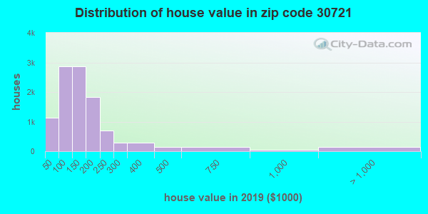 Zip code 30721 house/condo values in 2011