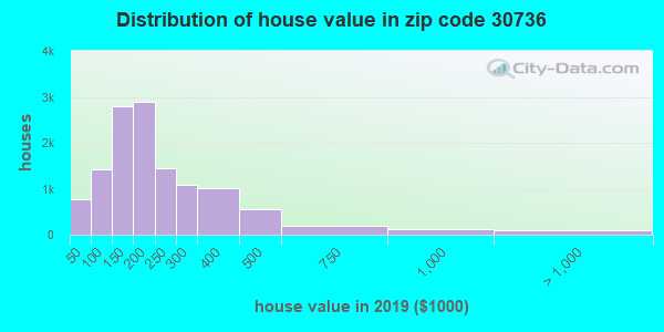 Zip code 30736 house/condo values in 2010