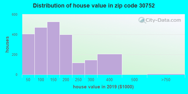 Zip code 30752 house/condo values in 2010