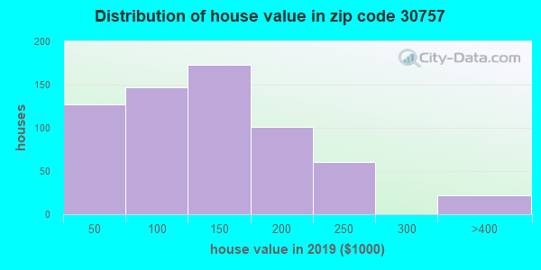 Zip code 30757 house/condo values in 2010