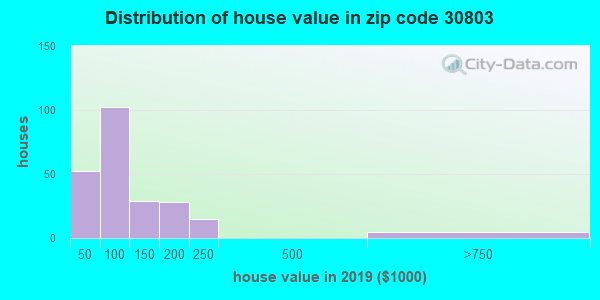 Zip code 30803 house/condo values in 2010