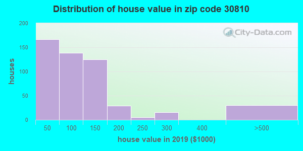 Estimate of home value of owner-occupied houses/condos in 2013 in zip code 30810