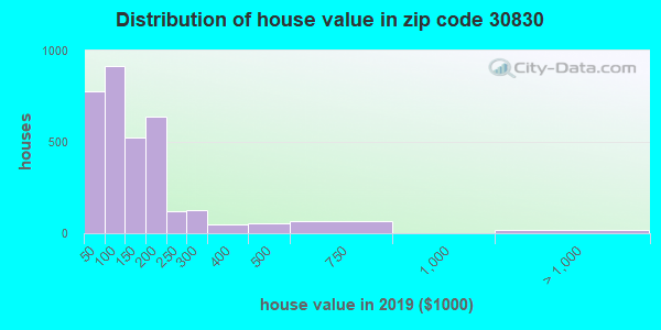 Zip code 30830 house/condo values in 2010