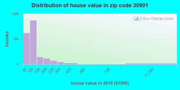 Zip code 30901 house/condo values in 2010