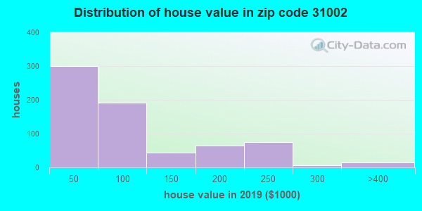Estimate of home value of owner-occupied houses/condos in 2015 in zip code 31002