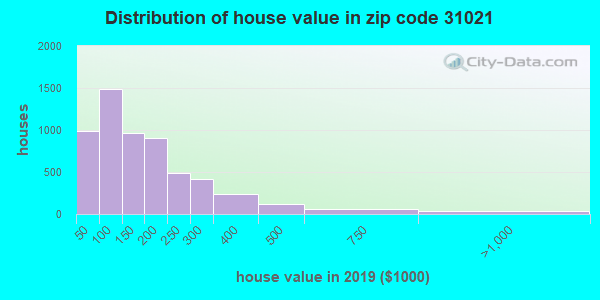 Zip code 31021 house/condo values in 2010