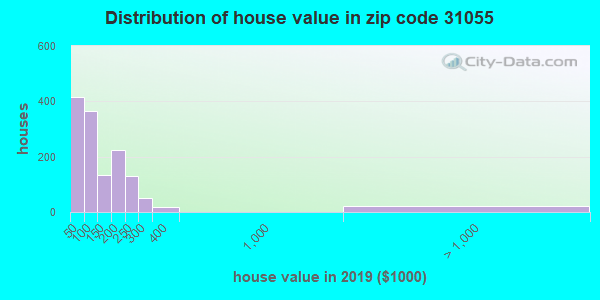 Zip code 31055 house/condo values in 2010