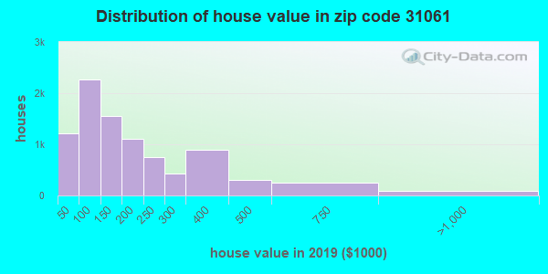 Zip code 31061 house/condo values in 2011