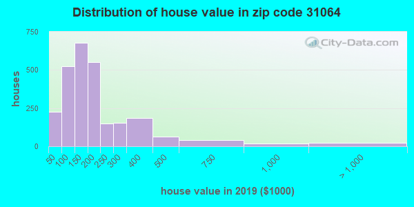 Estimate of home value of owner-occupied houses/condos in 2013 in zip code 31064