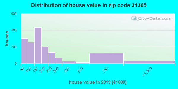 Zip code 31305 house/condo values in 2010