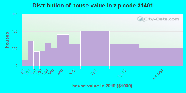 Zip code 31401 house/condo values in 2010