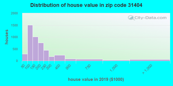 Zip code 31404 house/condo values in 2010