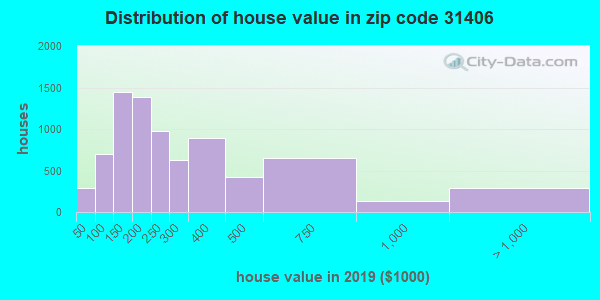 Zip code 31406 house/condo values in 2010