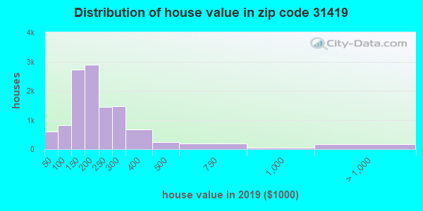 Zip code 31419 house/condo values in 2010