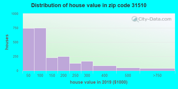 Zip code 31510 house/condo values in 2010
