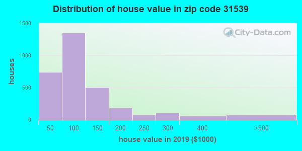 Zip code 31539 house/condo values in 2010
