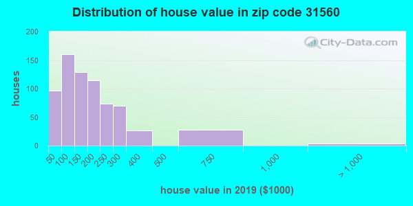 Zip code 31560 house/condo values in 2010