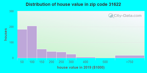 Zip code 31622 house/condo values in 2010