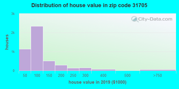 Zip code 31705 house/condo values in 2010