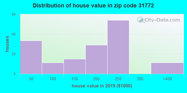 Zip code 31772 house/condo values in 2010
