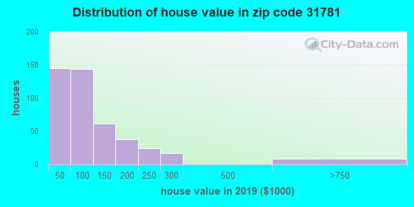 Estimate of home value of owner-occupied houses/condos in 2013 in zip code 31781