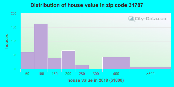 Zip code 31787 house/condo values in 2010