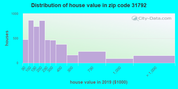 Zip code 31792 house/condo values in 2010