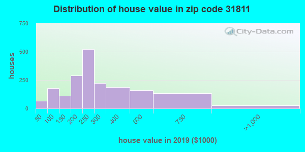 Zip code 31811 house/condo values in 2010