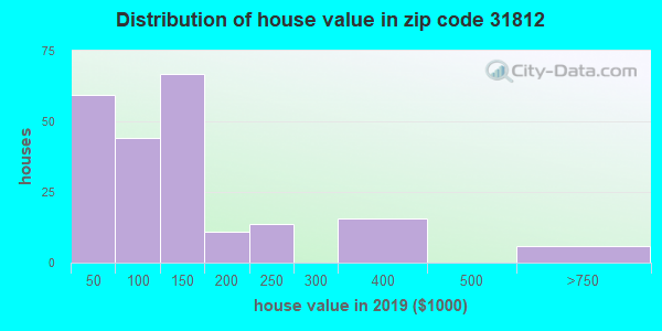 Zip code 31812 house/condo values in 2010