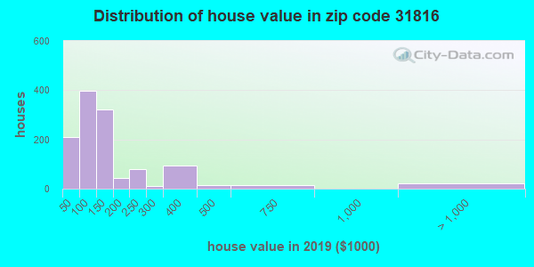 Zip code 31816 house/condo values in 2010