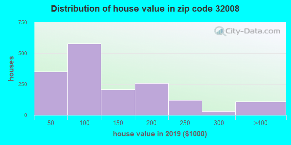 Zip code 32008 house/condo values in 2010