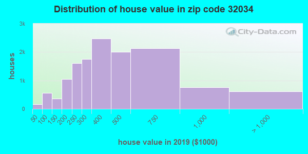Zip code 32034 house/condo values in 2010