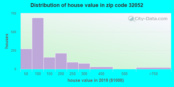 Zip code 32052 house/condo values in 2011