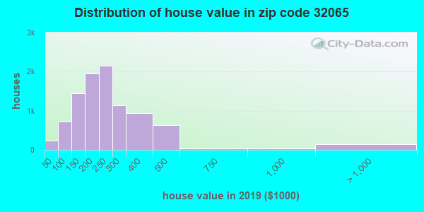 Zip code 32065 house/condo values in 2010