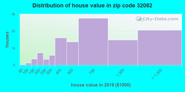 Zip code 32082 house/condo values in 2010