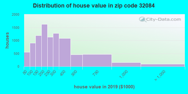 Zip code 32084 house/condo values in 2010