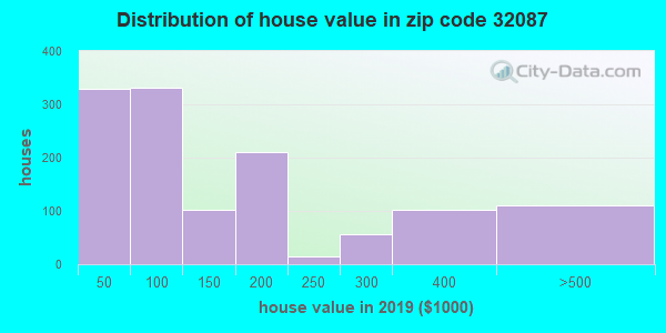 Zip code 32087 house/condo values in 2010
