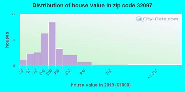 Zip code 32097 house/condo values in 2010