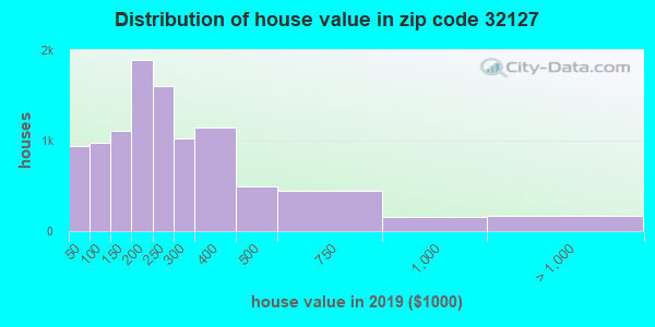 Zip code 32127 house/condo values in 2011