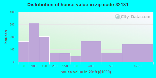 Zip code 32131 house/condo values in 2010