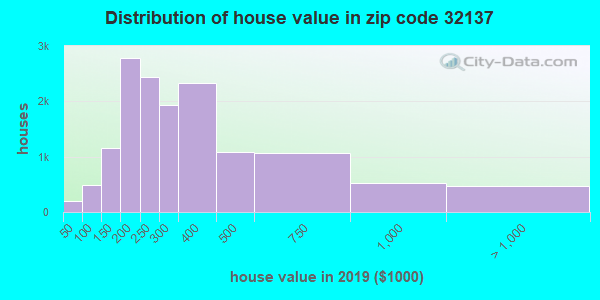 Zip code 32137 house/condo values in 2010