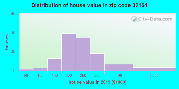 Estimate of home value of owner-occupied houses/condos in 2015 in zip code 32164