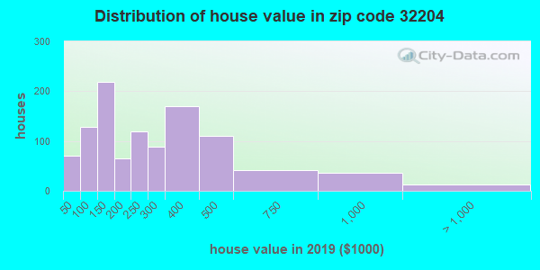 Zip code 32204 house/condo values in 2010